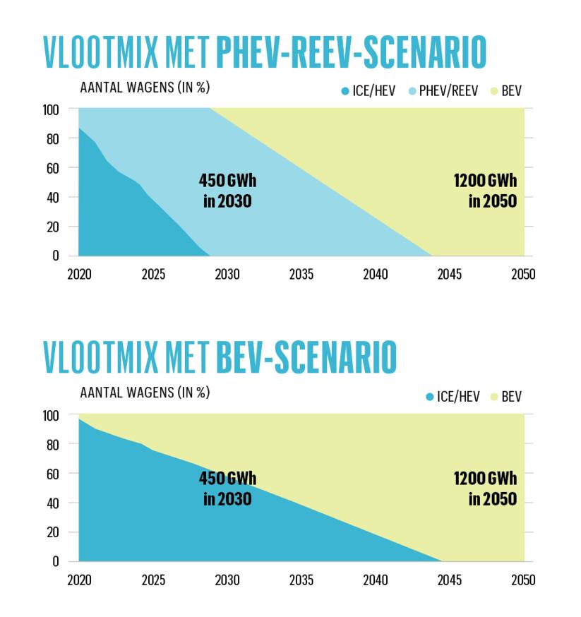 Vlootmix met PHEV-REEV vs BEV